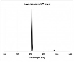 LP UV lamps spectrum