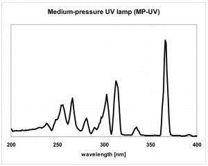 MP UV lamps spectrum