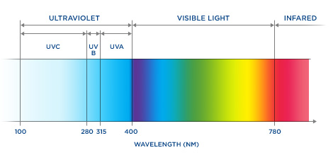 The UV Spectrum Is Divided In 4 Ranges:
